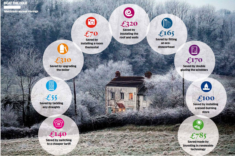 How you can cut the ever-spiralling cost of gas and electricity