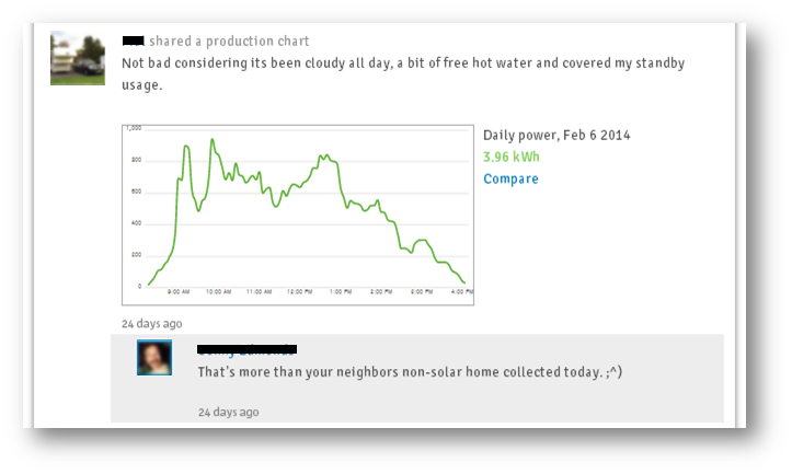 Inside the Generaytor community, solar homeowners have expressed delight at free electricity (even on a cloudy day)